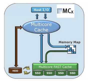 MultiCore_FastCache-5