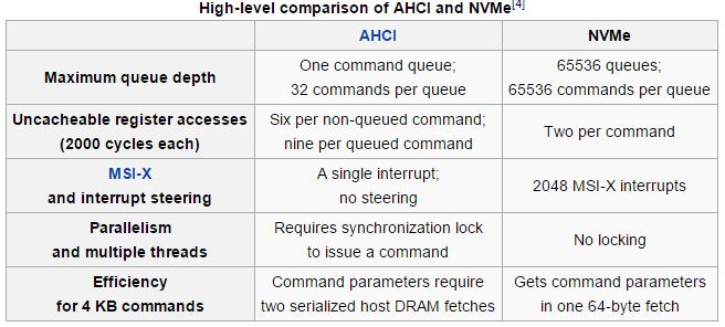 AHCI_vs_NVMe