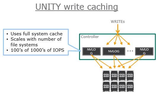 Unity Write Caching
