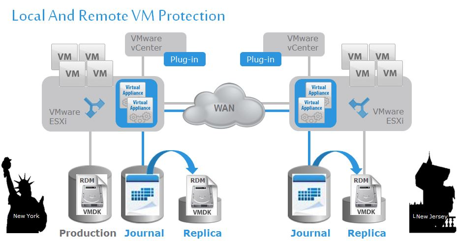 RecoverPoint for VMs